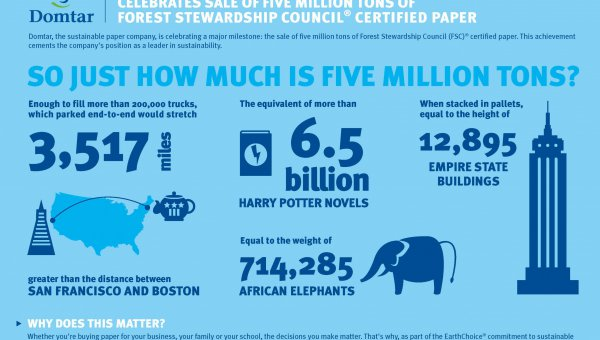 Domtar Celebrates Five Million Tons of FSC Paper (© Domtar)