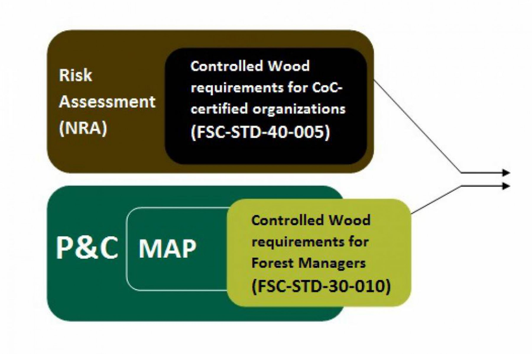 Alignment of CW system